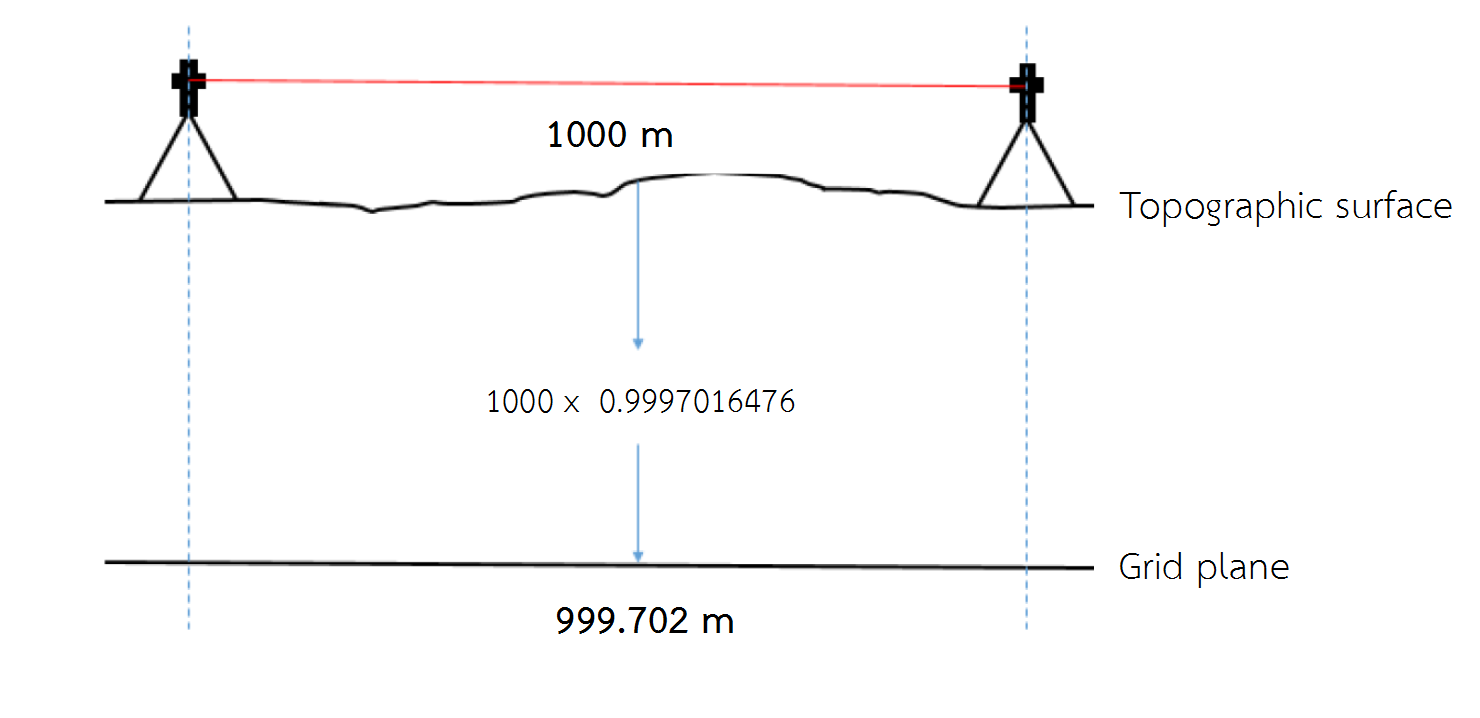 Line Scale Factor – Surveyor Pocket Tools